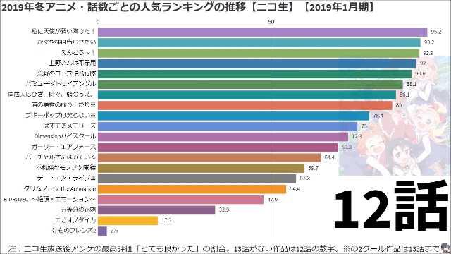 2019年冬アニメの話数ごとのニコ生人気ランキング(とても良かった割合)の推移動画が公開