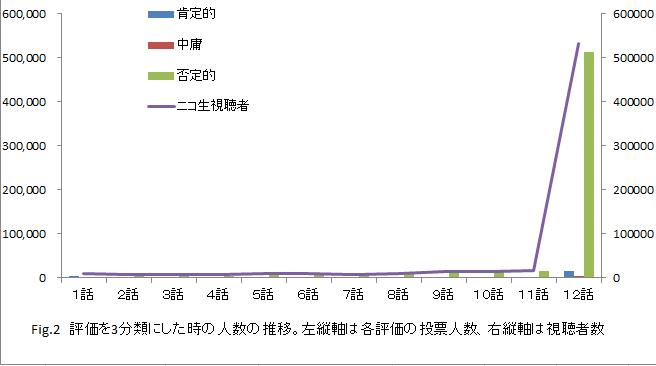 『けものフレンズ2』最終回の第12話が放送されニコ生アンケートで「とても良かった」 2.6%の歴代公式アニメワースト1位を獲得してから2年が経過